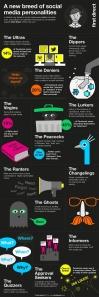 Social Media Personality Chart
