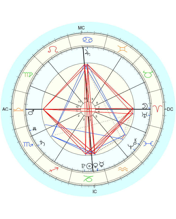 The Year Ahead Of Me Viewed Through My Solar Return Chart Which I