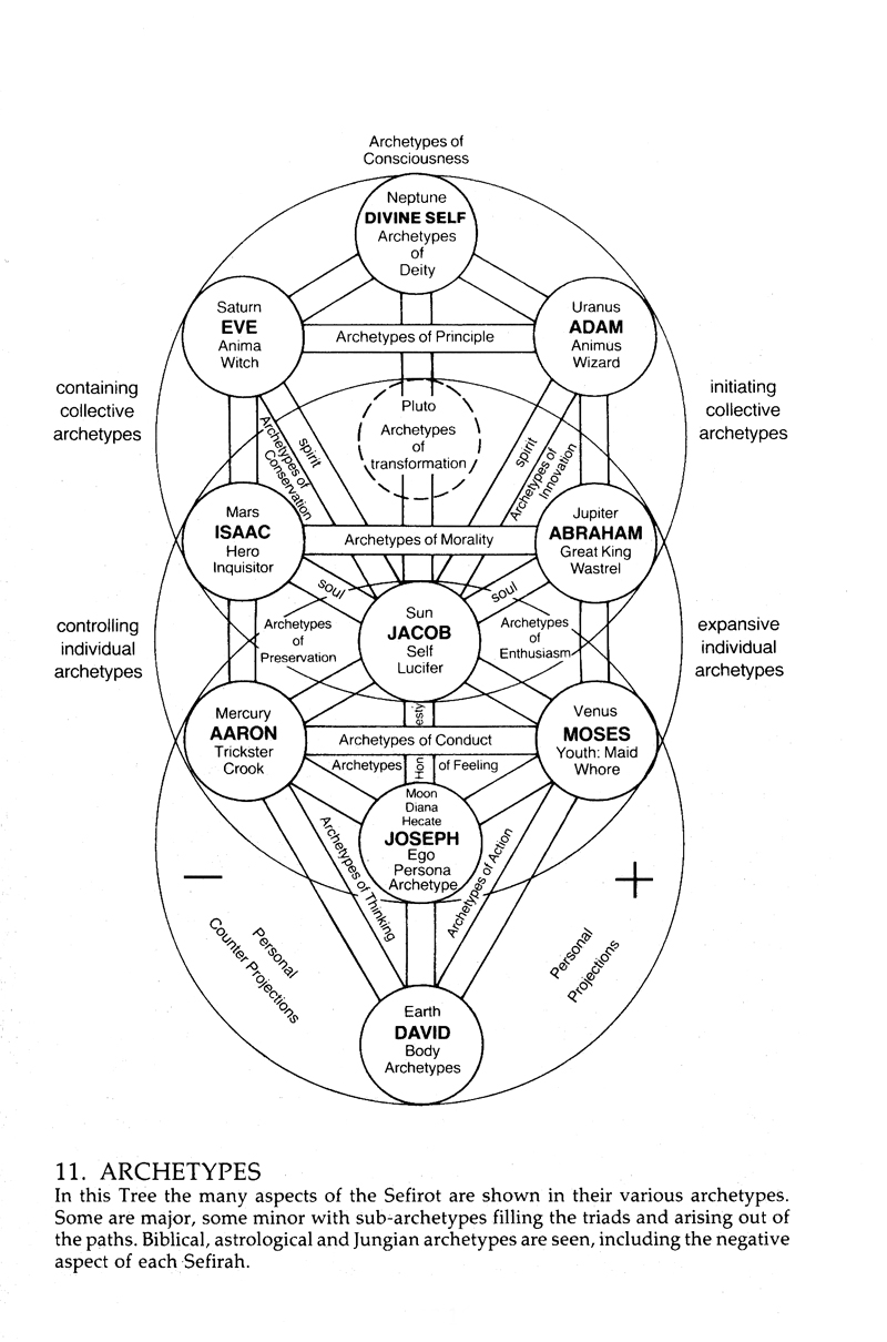 Whats your story an upturned soul kabbalah astro archetype chart geenschuldenfo Image collections