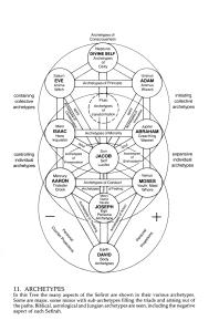 Kabbalah-Astro-Archetype-chart
