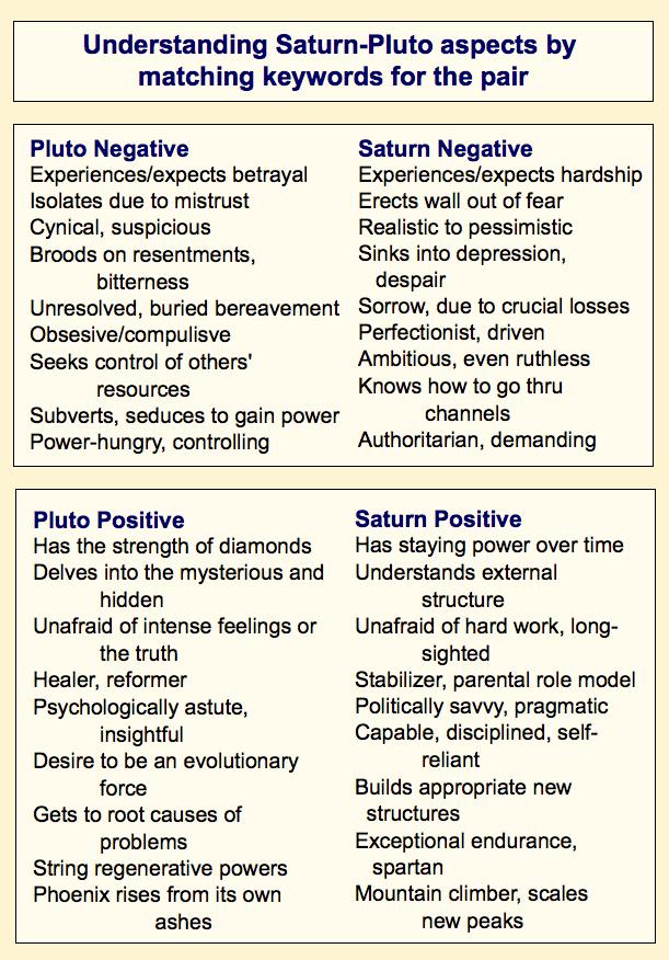 Pluto and Saturn keywords