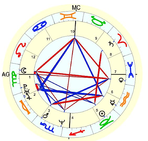 Astro Click portrait chart