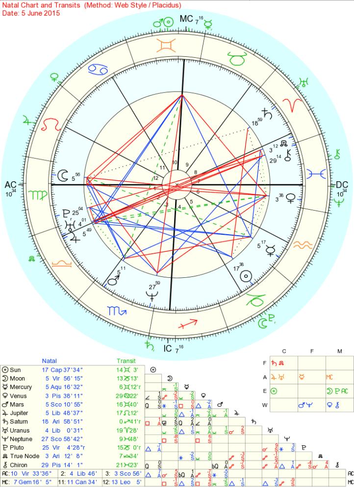 Natal Chart-Transits - june 2015