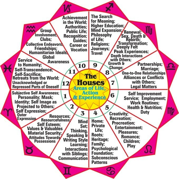 the houses in astrology