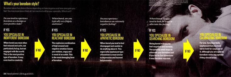 Boredom scale - New Scientist