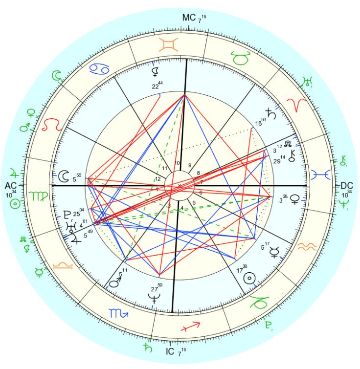 Natal chart and transits