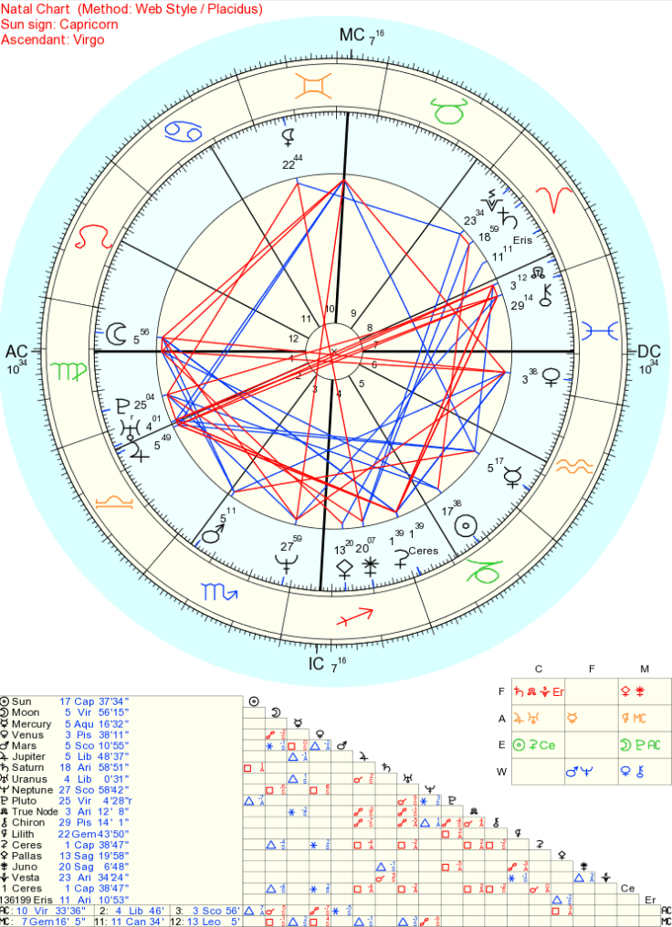 My Natal Chart + asteroids