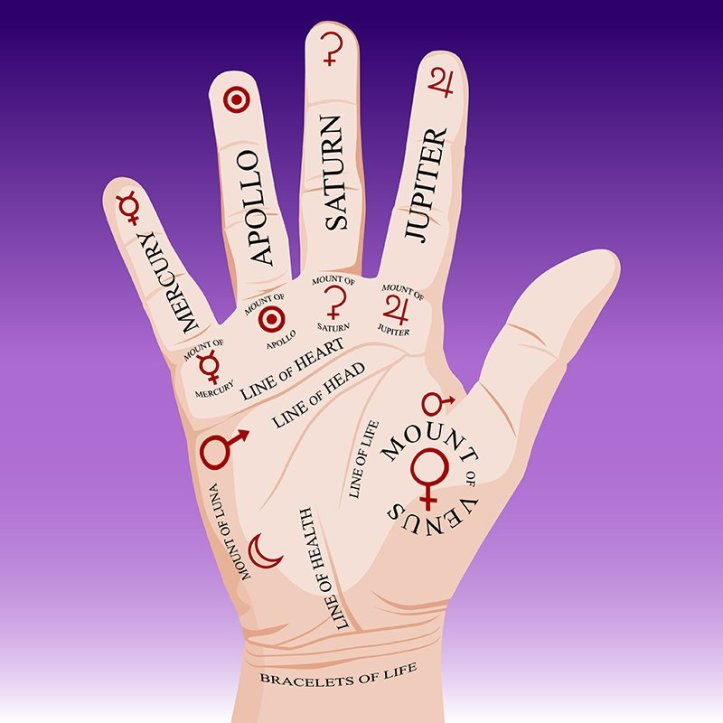 astrology-of-fingers-palmistry