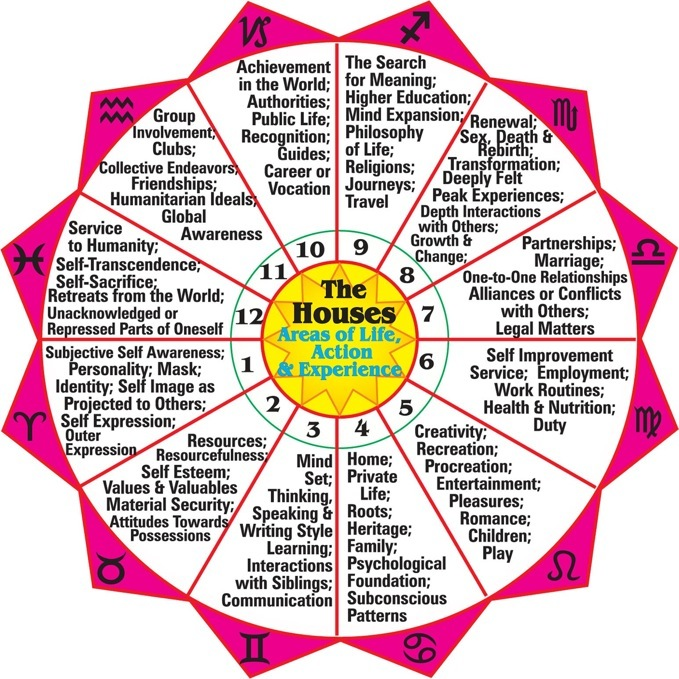 houses-in-astrology