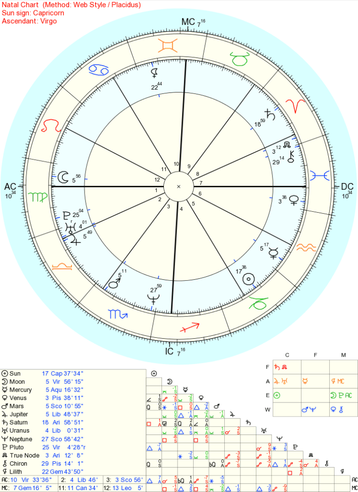 How To Probably Not Read Your Astrology Chart An Upturned Soul
