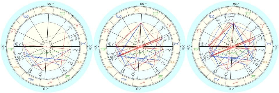 3-charts